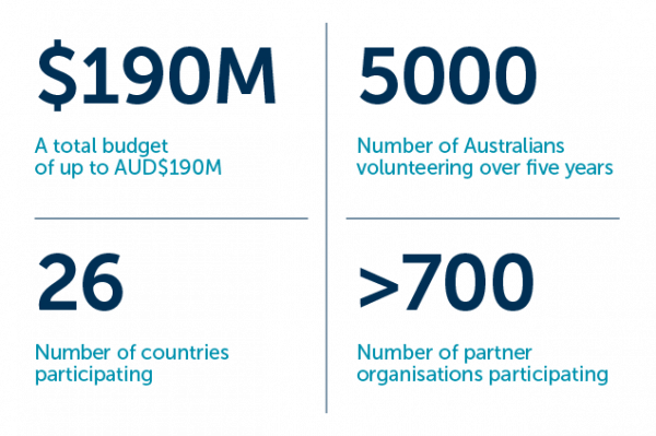 Infographic stats: Total budget, $190million. Number of Australians volunteering over five years, 5000. Number of countries participating, 26. Partner organisations to the program, 700.
